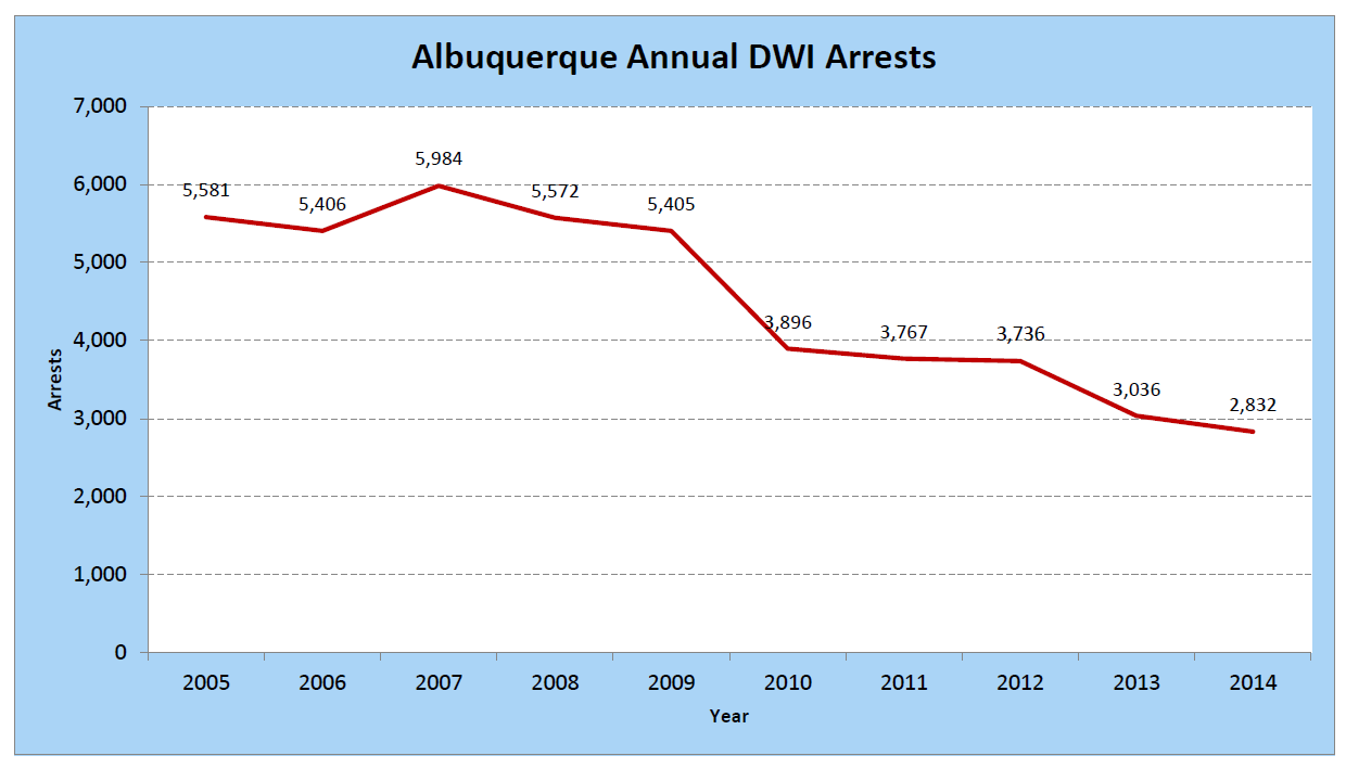 Albuquerque dwi information dwirc Motor vehicle department albuquerque new mexico